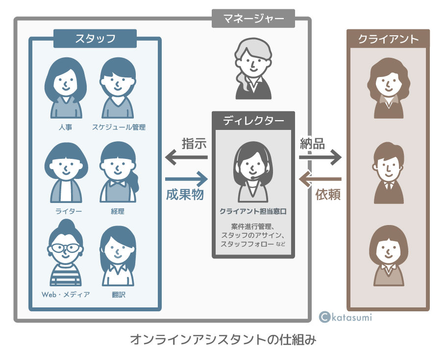 オンラインアシスタントの仕組みの図